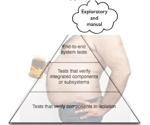 Beer Belly testing