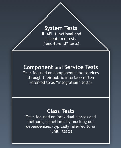 20150308-architecturally-aligned-testing