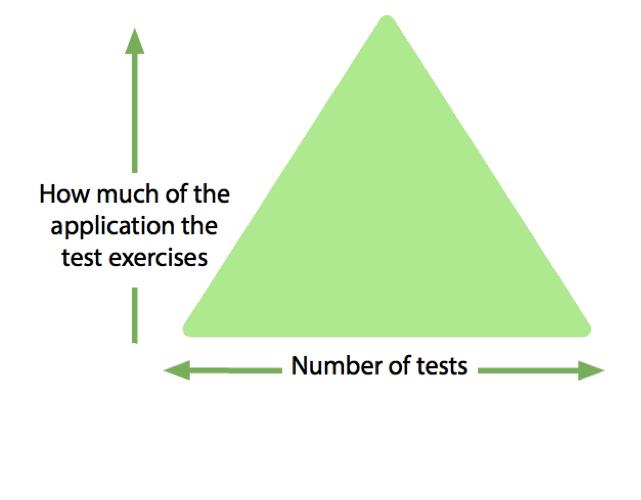 Wordless Test Triangle - LinkedIn